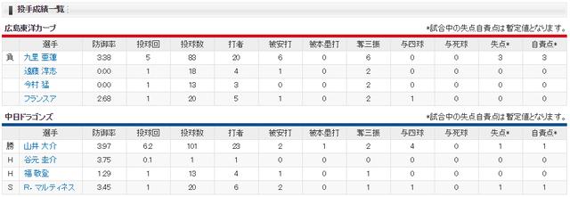広島中日_カープ10連敗_投手成績