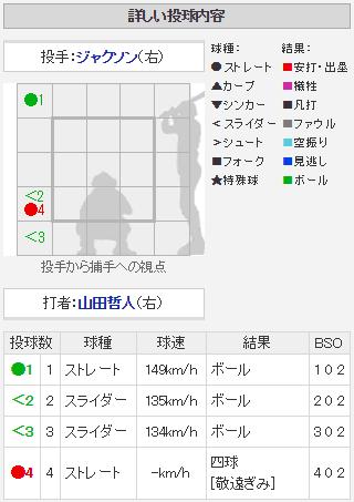 広島ジャクソン_3連続四球_山田哲人