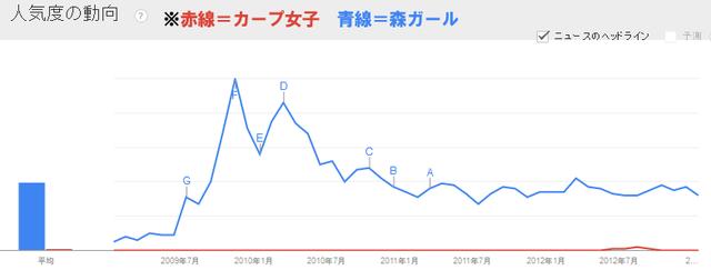 カープ女子VS森ガール_2009-2012