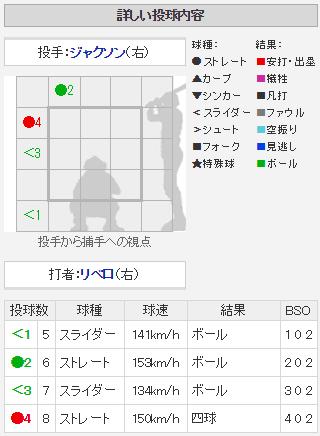 広島ジャクソン_3連続四球_リベロ