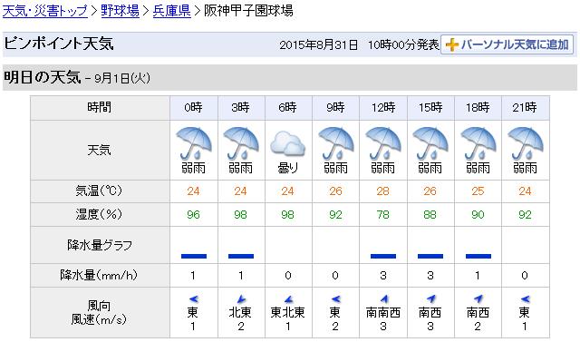 広島阪神ダブルヘッダー天気