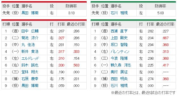 広島ヤクルト19回戦_スタメン