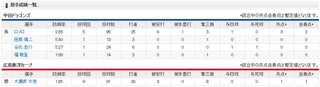 広島中日大瀬良91球完投_投手成績