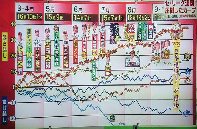 広島カープ2017折れ線グラフ