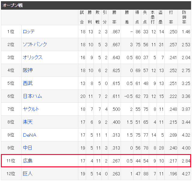 広島カープ_オープン戦_11位