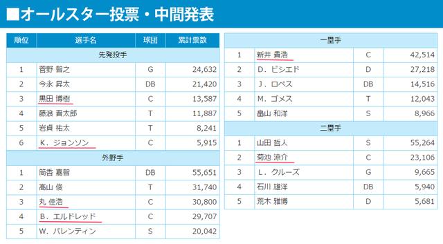 オールスターファン投票広島カープ選手