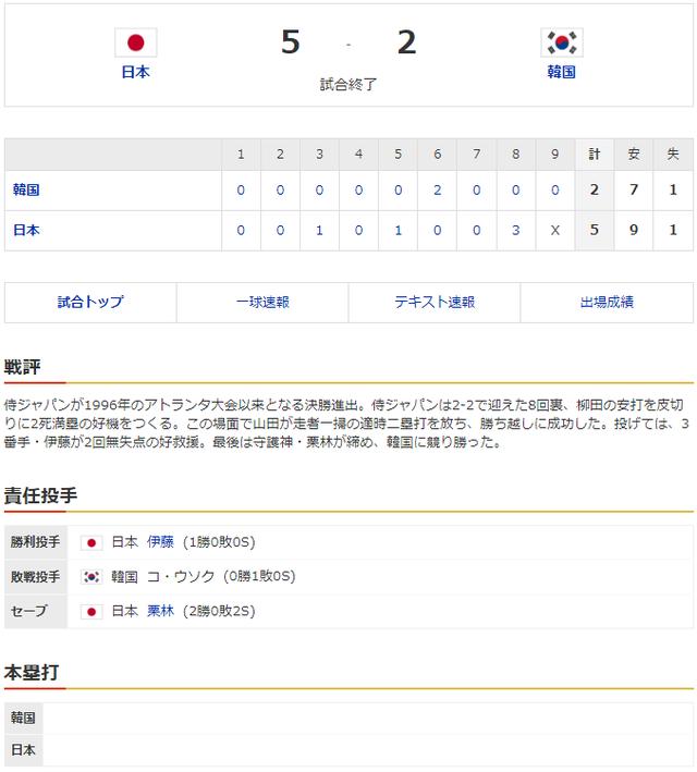 侍ジャパン韓国_オリンピック準決勝_スコア