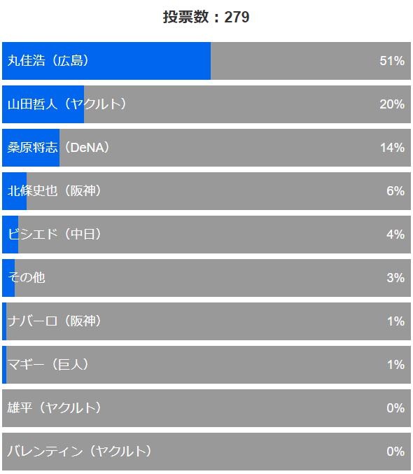 セリーグ2018年7月月間MVPアンケート