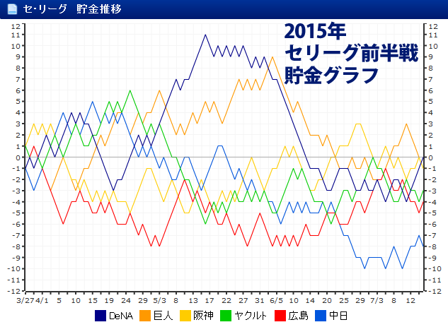 セリーグ貯金以降グラフ2015