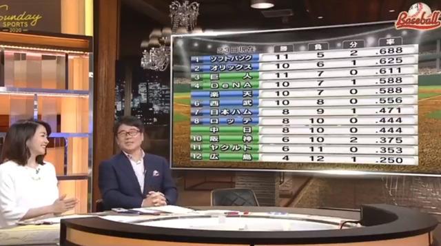 達川光男_NHKに逆神ぶりを晒される_01