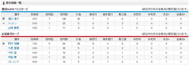 広島横浜_CSファイナル2回戦_投手成績