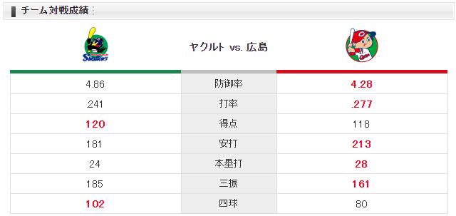 広島ヤクルト_長野久義4番_床田寛樹_チーム対戦成績