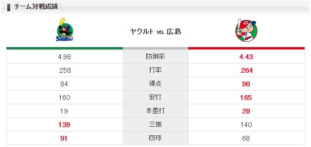 広島ヤクルト_野村祐輔_ブキャナン_チーム対戦成績