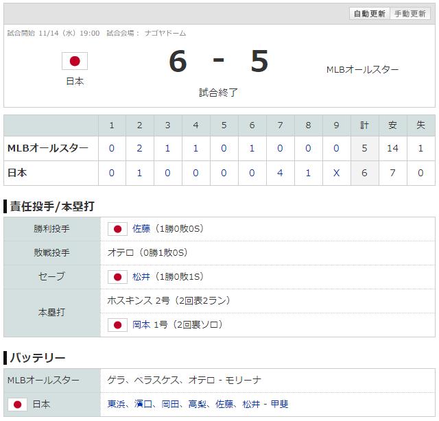 日米野球2018第5戦_侍ジャパン_スコア