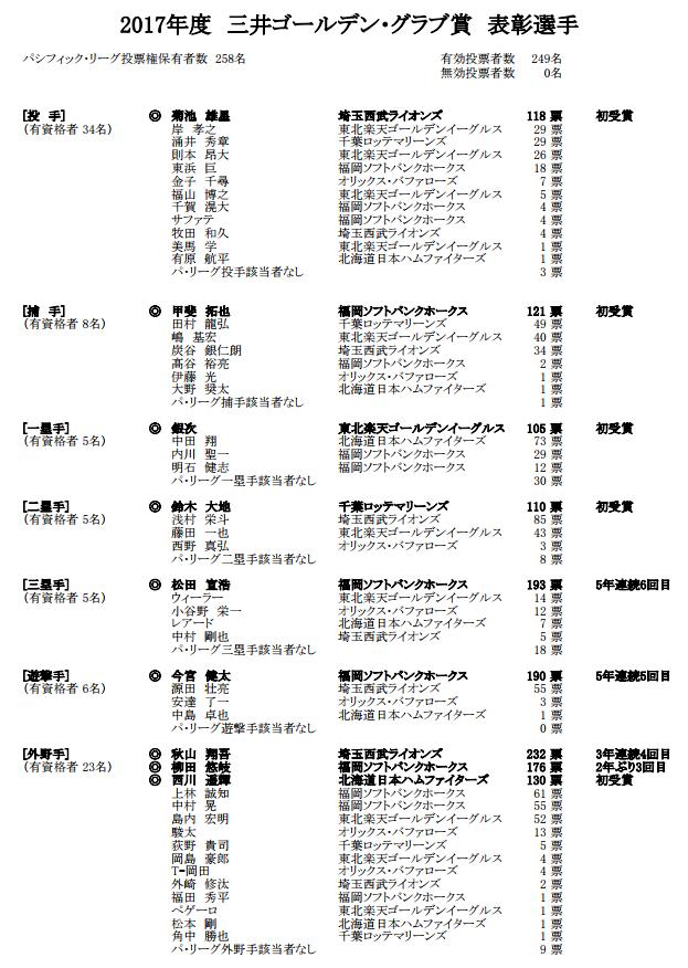 ゴールデングラブ賞2017パリーグ投票数