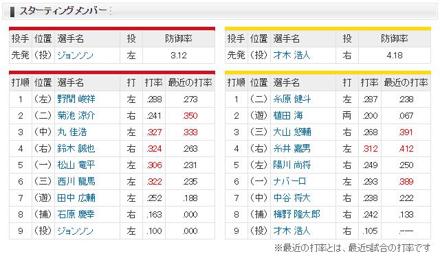 広島阪神_雨天試合開始遅延19時スタート_スタメン