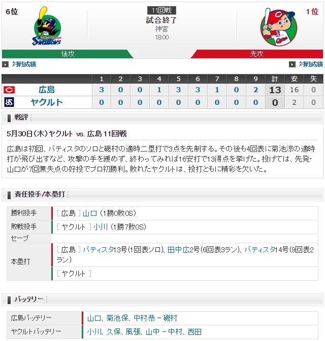 カープ山口翔プロ初勝利スコア