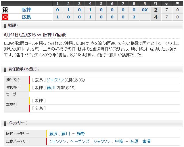広島阪神10回戦スコア