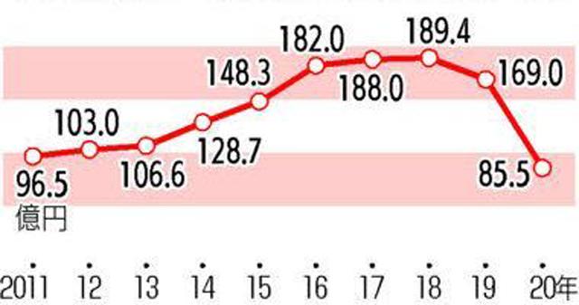 カープ、46年ぶり赤字。2020年決算、コロナで観客激減