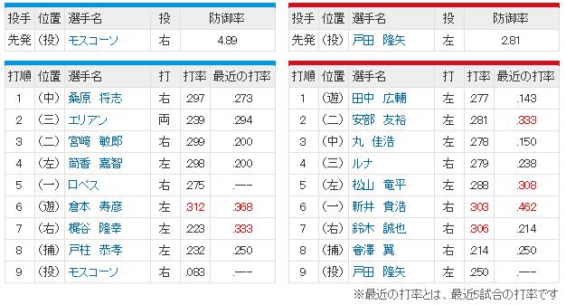広島横浜14回戦スタメン