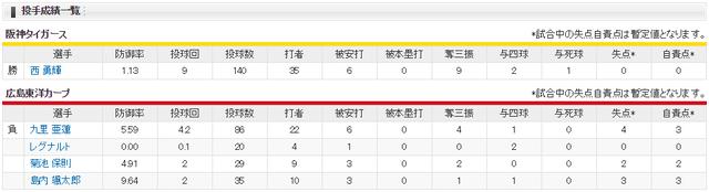 広島阪神西完封投手成績