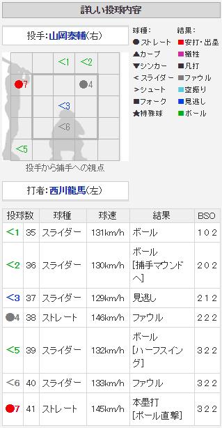 西川龍馬ポール直撃5号2ランホームラン