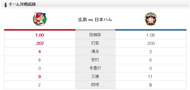 広島日ハム中村祐太マルティネス_チーム対戦成績