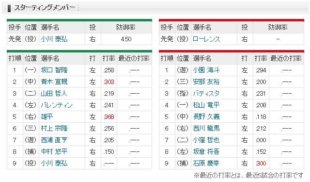 広島ヤクルト_オープン戦_神宮_スタメン