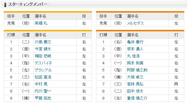 日本シリーズ_巨人ソフトバンク_第2戦_スタメン