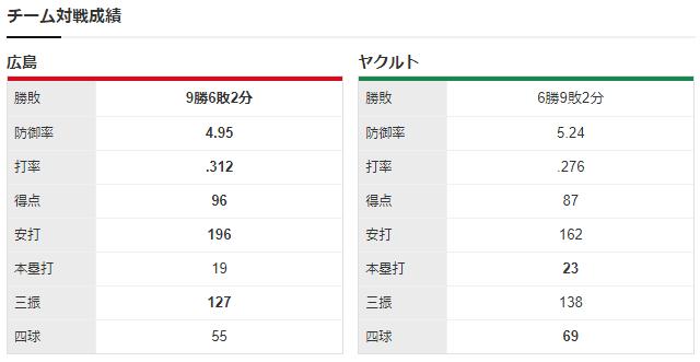 広島ヤクルト_床田寛樹_歳内宏明_チーム対戦成績