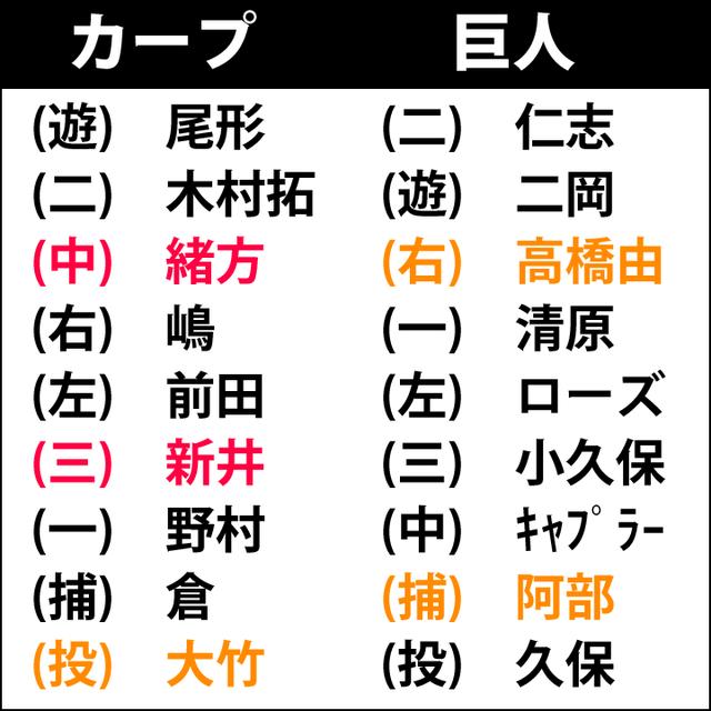 カープ巨人東京ドーム3タテ
