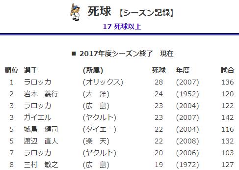プロ野球死球シーズン記録