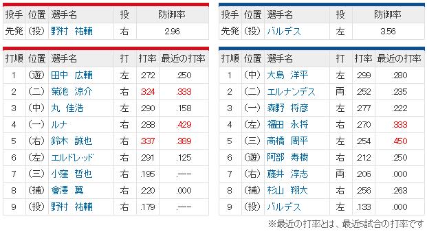広島中日24回戦_スタメン