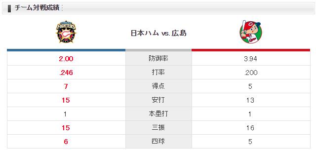 広島日ハム_山口翔_加藤貴之_チーム対戦成績