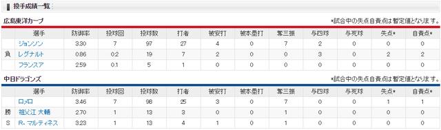 広島中日_カープ20年ぶり11連敗_投手成績