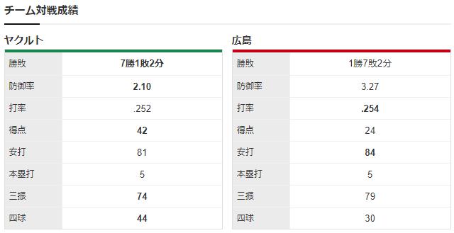 広島ヤクルト_玉村昇悟_高橋奎二_チーム対戦成績