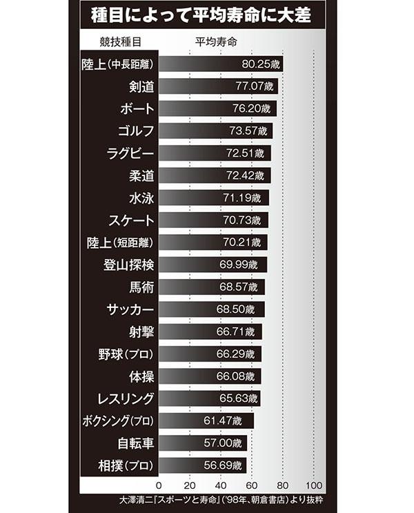 スポーツ選手平均寿命