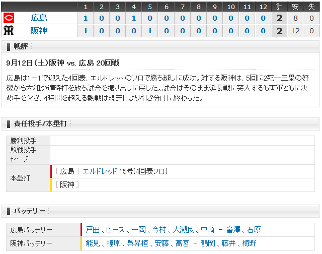 広島阪神20回戦_スコアボード