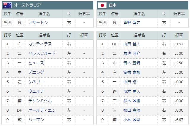 侍ジャパンvsオーストラリア_スタメン