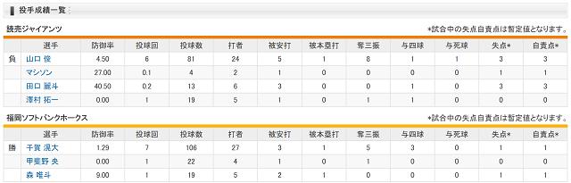 日本シリーズ第1戦投手成績