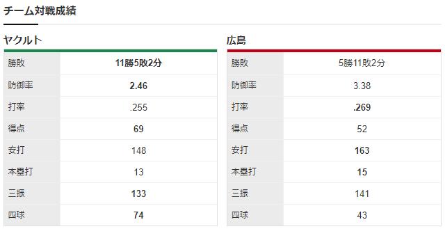 広島ヤクルト_森下暢仁_石川雅規_チーム対戦成績