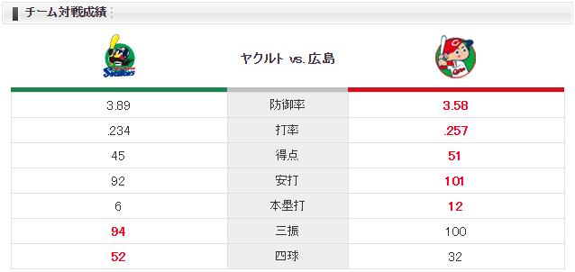 広島ヤクルト_薮田vs石川_チーム対戦成績