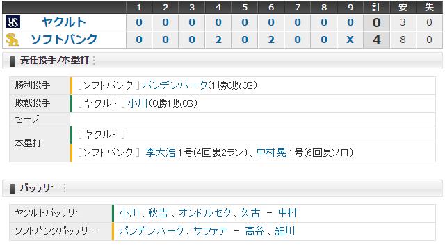 日本シリーズソフトバンク-ヤクルト第2戦