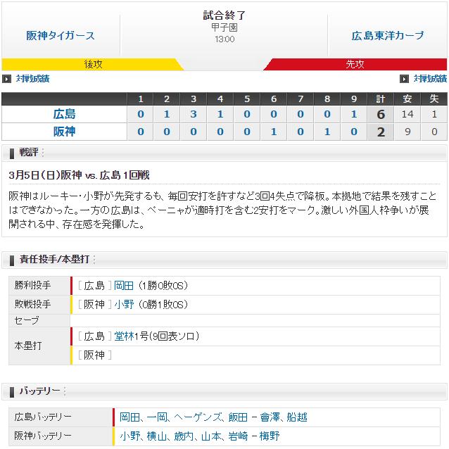 広島-阪神_オープン戦_スコア