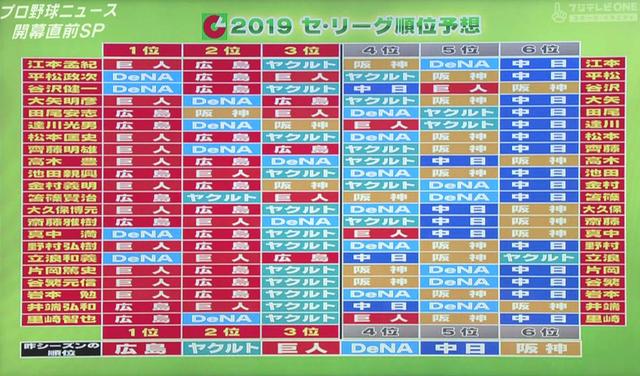 プロ野球ニュースセリーグ順位予想2019