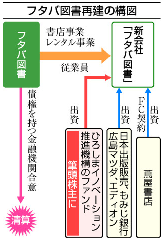 フタバ図書再建の構図