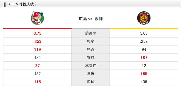 0922チーム対戦成績