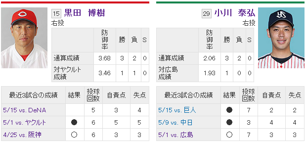 黒田vs小川