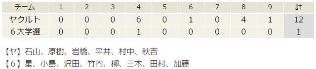 6大学選抜vsヤクルト
