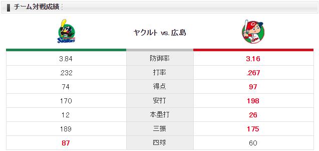 広島ヤクルト_岡田明丈_山中浩史_チーム対戦成績